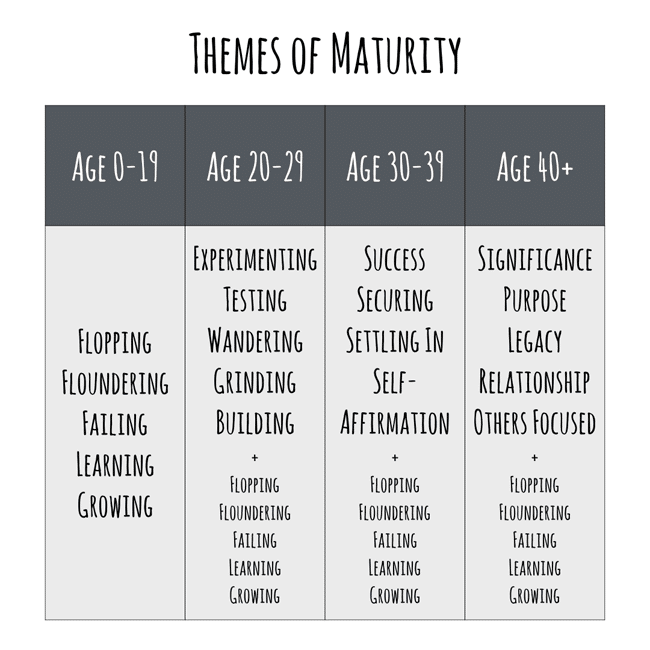 Themes of Maturity